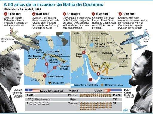 Marquetalia: Acerca de la Invasión de Bahía de Cochinos...